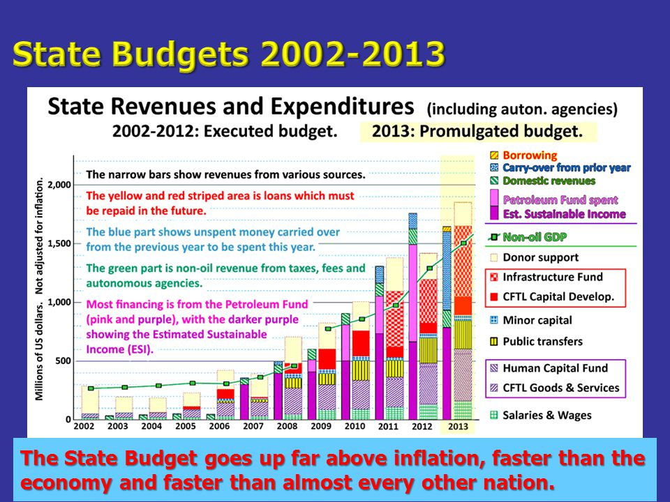 The State Budget goes up far above inflation, faster than the economy and faster than almost every other nation.