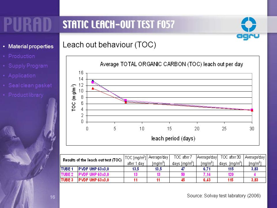 Leach out behaviour (TOC) Style 800 Source: Solvay test labratory (2006) STATIC LEACH-OUT TEST F057 Material properties Production Supply Program Appl