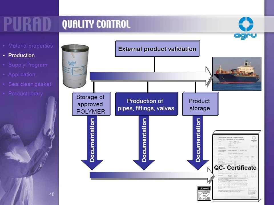 Documentation External product validation Product storage Production of pipes, fittings, valves Storage of approved POLYMER QC- Certificate Documentat