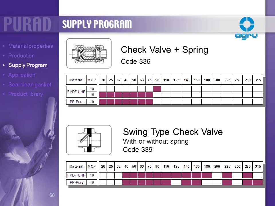 Check Valve + Spring Code 336 Swing Type Check Valve With or without spring Code 339 SUPPLY PROGRAM Material properties Production Supply Program Appl