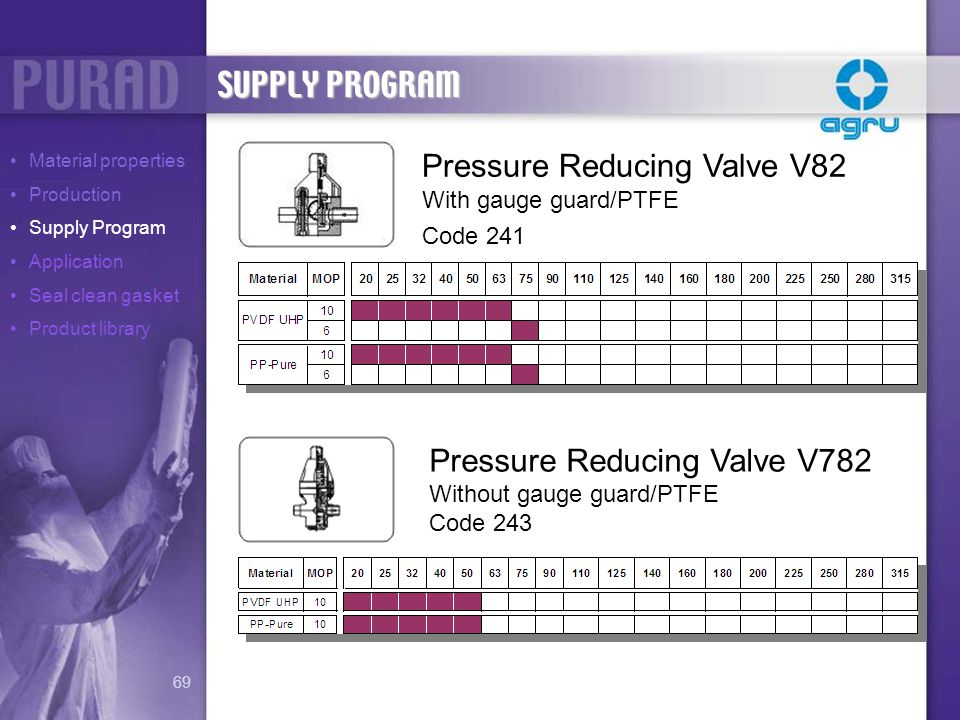 Pressure Reducing Valve V82 With gauge guard/PTFE Code 241 Pressure Reducing Valve V782 Without gauge guard/PTFE Code 243 SUPPLY PROGRAM Material prop