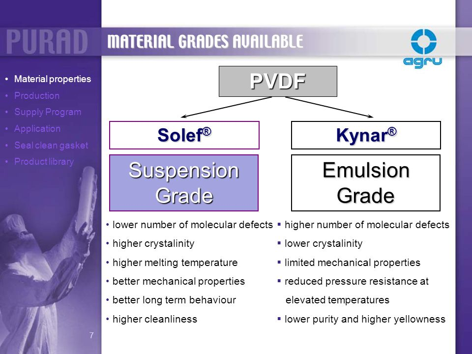 Suspension Grade PVDF Superior Mechanical Strength Better Purity Performance Stronger Weldings MATERIAL GRADE COMPARISON Material properties Production Supply Program Application Seal clean gasket Product library 8