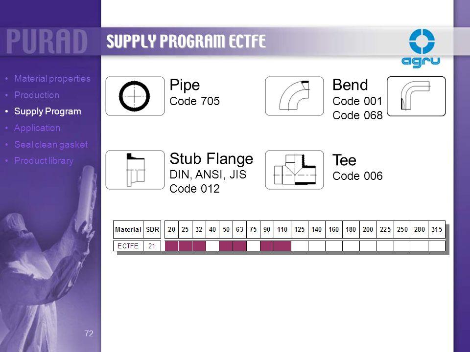 SUPPLY PROGRAM ECTFE Pipe Code 705 Stub Flange DIN, ANSI, JIS Code 012 Bend Code 001 Code 068 Tee Code 006 Material properties Production Supply Progr