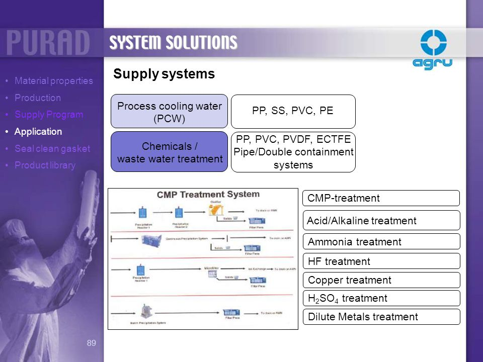 Supply systems Process cooling water (PCW) PP, SS, PVC, PE PP, PVC, PVDF, ECTFE Pipe/Double containment systems Chemicals / waste water treatment CMP-