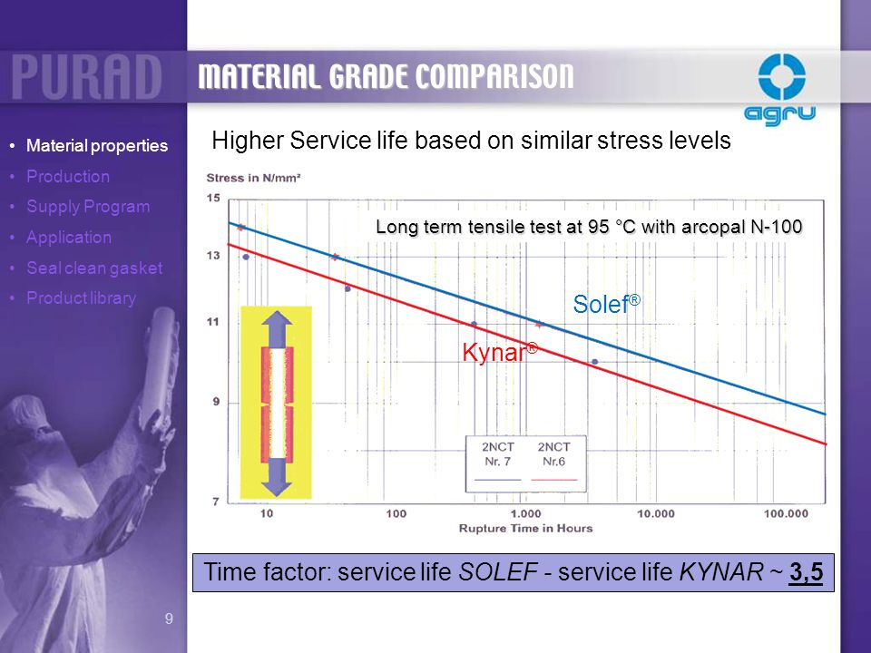 Solef ® Kynar ® Time factor: service life SOLEF - service life KYNAR ~ 3,5 Long term tensile test at 95 °C with arcopal N-100 Higher Service life base