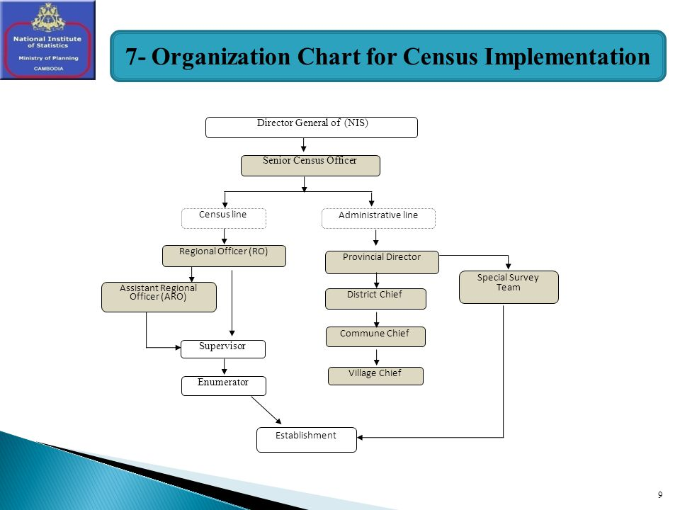 9 Director General of (NIS) Census line Administrative line Assistant Regional Officer (ARO) Regional Officer (RO) District Chief Enumerator Provincial Director Supervisor Commune Chief Special Survey Team Village Chief Establishment Senior Census Officer 7- Organization Chart for Census Implementation