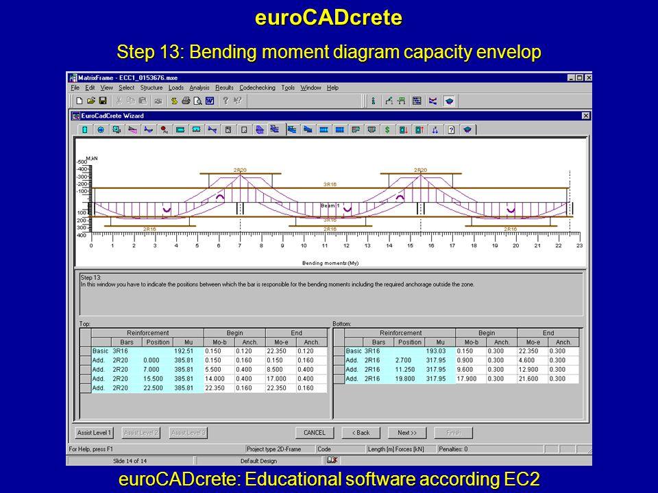 euroCADcrete: Educational software according EC2 euroCADcrete Step 13: Bending moment diagram capacity envelop