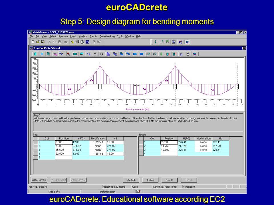 euroCADcrete: Educational software according EC2 euroCADcrete Step 5: Design diagram for bending moments