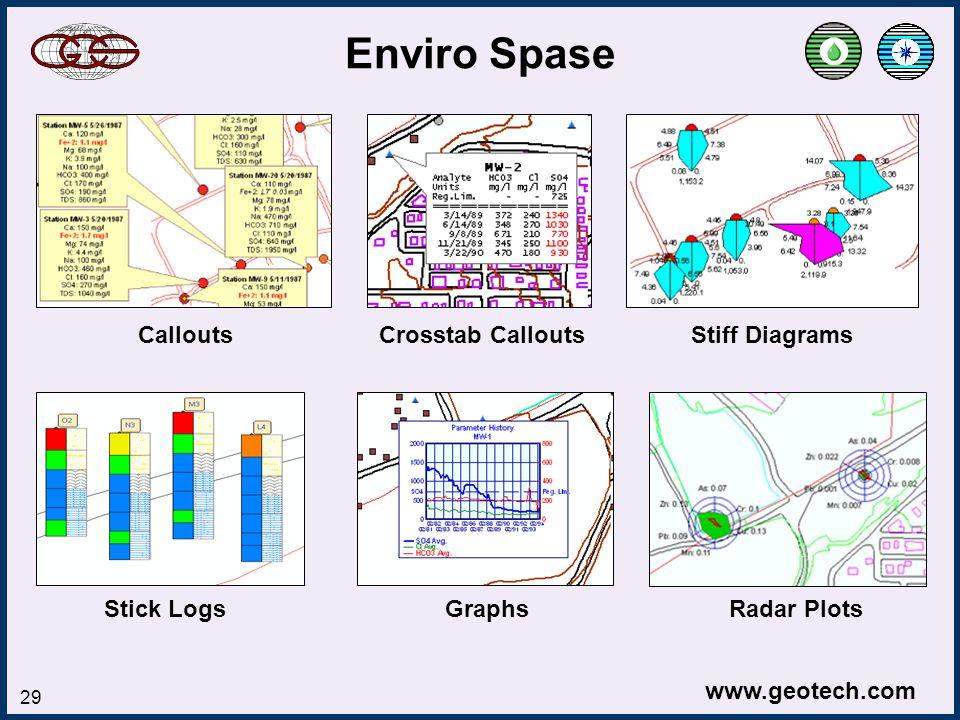 www.geotech.com 29 Enviro Spase Callouts Crosstab Callouts Stiff Diagrams Stick Logs Graphs Radar Plots