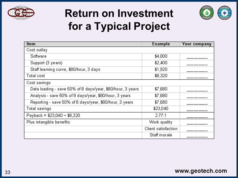 www.geotech.com 33 Return on Investment for a Typical Project