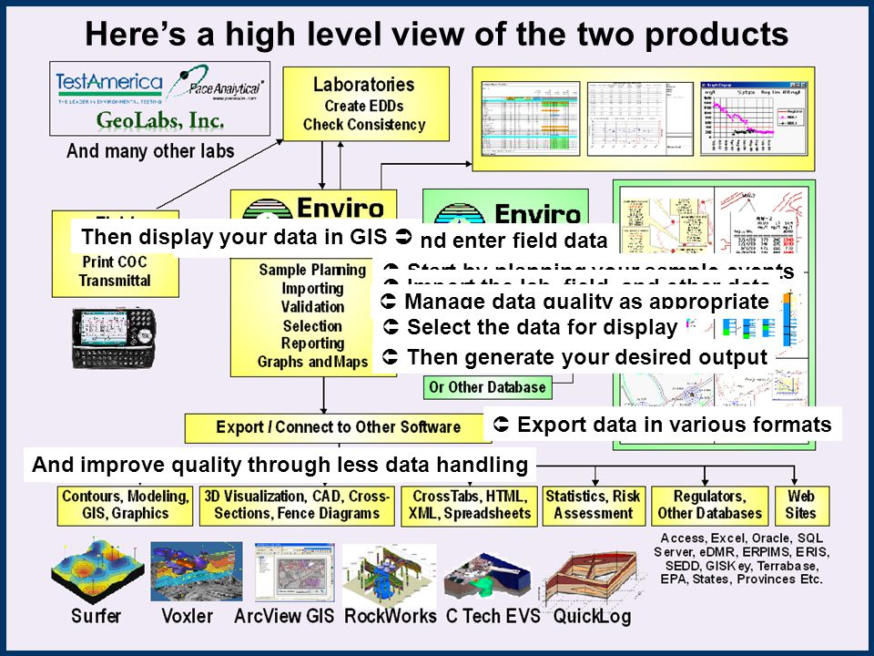 Heres a high level view of the two products Start by planning your sample events Take your samples and enter field data Import the lab, field, and other data Manage data quality as appropriate Select the data for display Then generate your desired output Export data in various formats Then display your data in GIS Finish your projects in less time And improve quality through less data handling