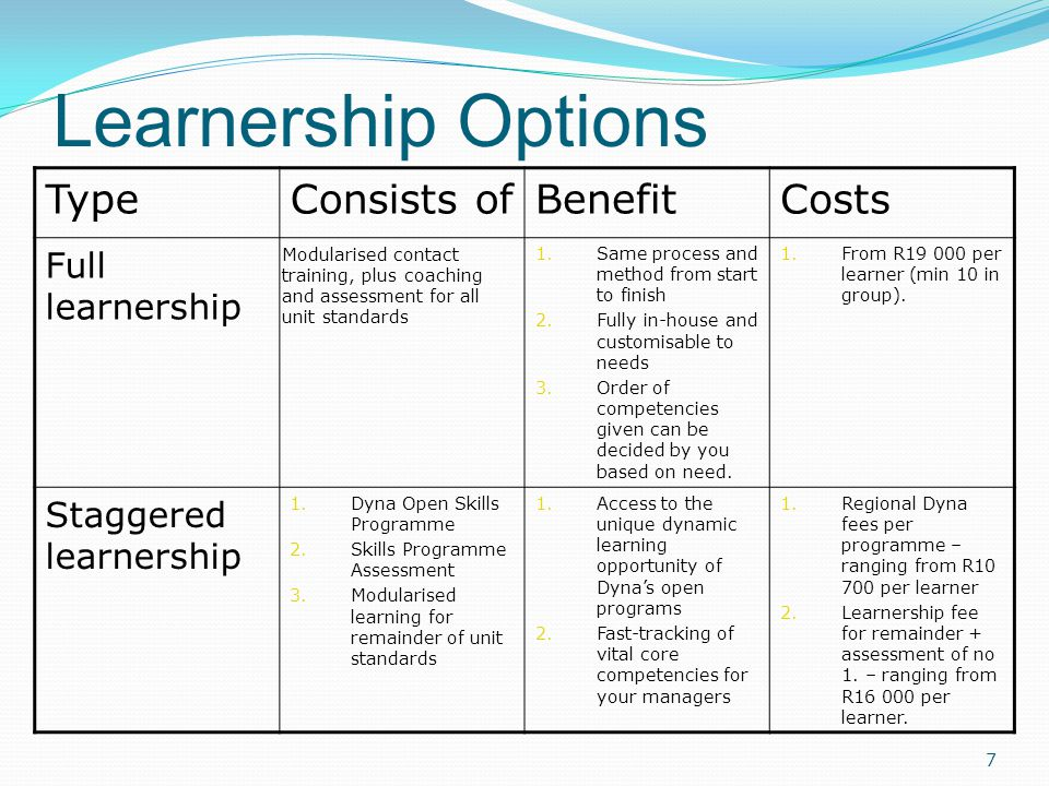 Learnership Options TypeConsists ofBenefitCosts Full learnership Modularised contact training, plus coaching and assessment for all unit standards 1.Same process and method from start to finish 2.Fully in-house and customisable to needs 3.Order of competencies given can be decided by you based on need.