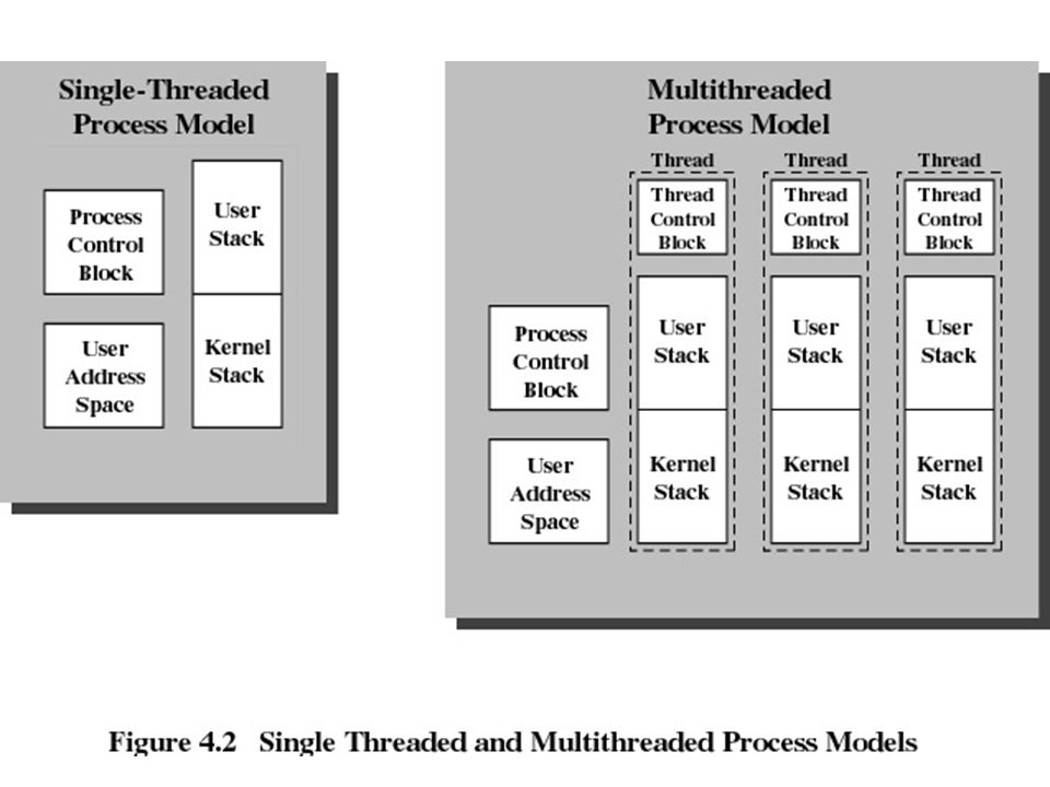 Benefits of Threads Takes less time to create a new thread than a process Less time to terminate a thread than a process Less time to switch between two threads within the same process Since threads within the same process share memory and files, they can communicate with each other without invoking the kernel