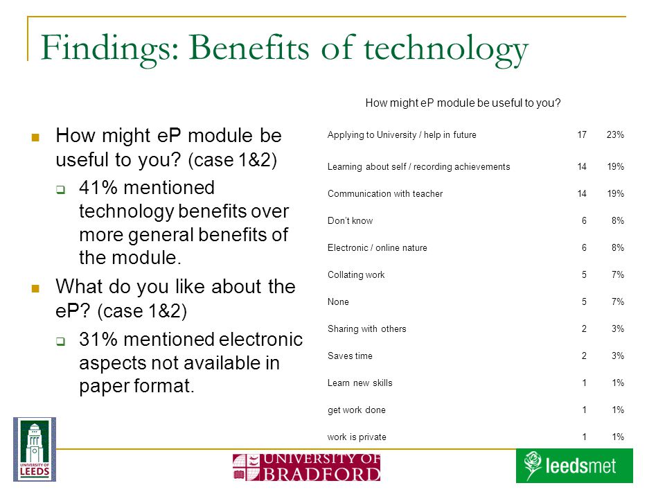 Findings: Benefits of technology How might eP module be useful to you? (case 1&2) 41% mentioned technology benefits over more general benefits of the
