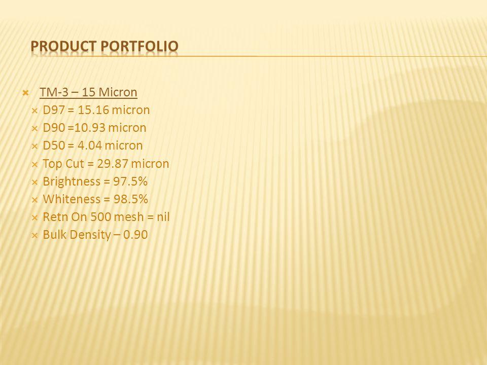 TM-3 – 15 Micron D97 = 15.16 micron D90 =10.93 micron D50 = 4.04 micron Top Cut = 29.87 micron Brightness = 97.5% Whiteness = 98.5% Retn On 500 mesh = nil Bulk Density – 0.90