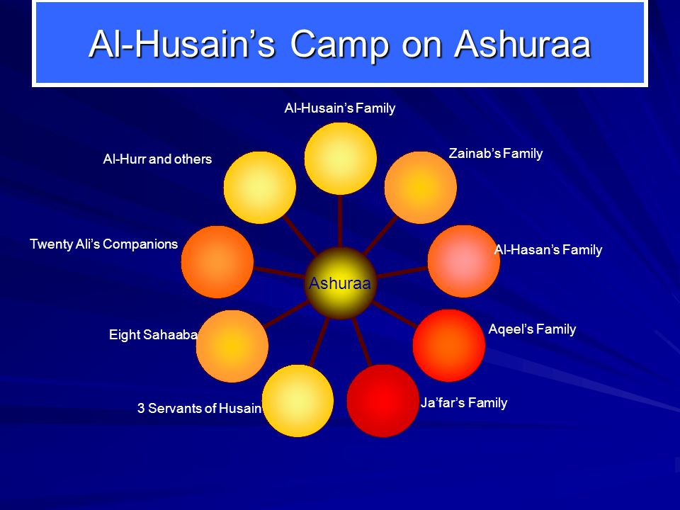 Ashuraa Al-Husains Family Al-Hasans Family Aqeels Family Eight Sahaaba Twenty Alis Companions Al-Hurr and others Jafars Family Zainabs Family 3 Servants of Husain Al-Husains Camp on Ashuraa