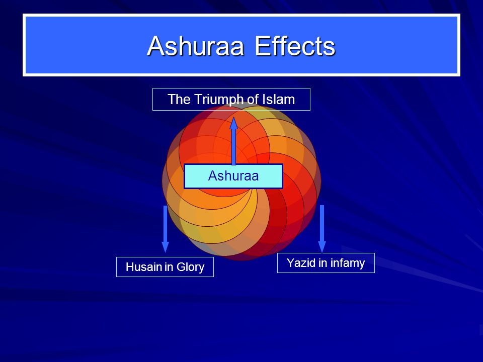 Ashuraa Effects Yazid in infamy Husain in Glory The Triumph of Islam Ashuraa