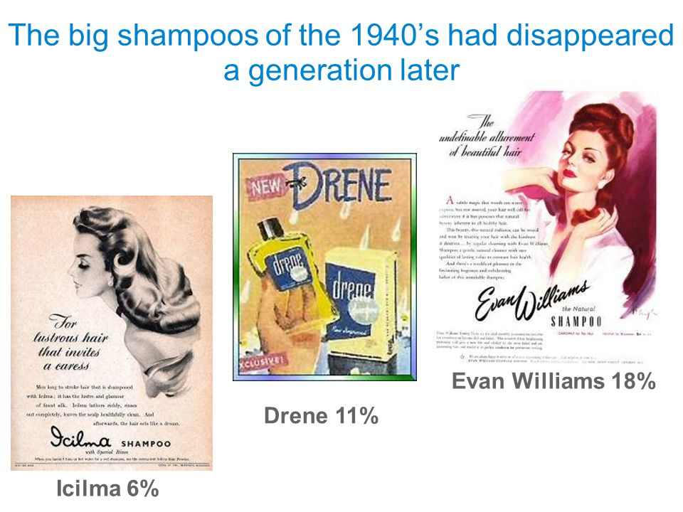 September 17, 2009 Icilma 6% Page 6 The big shampoos of the 1940s had disappeared a generation later Drene 11% Evan Williams 18%
