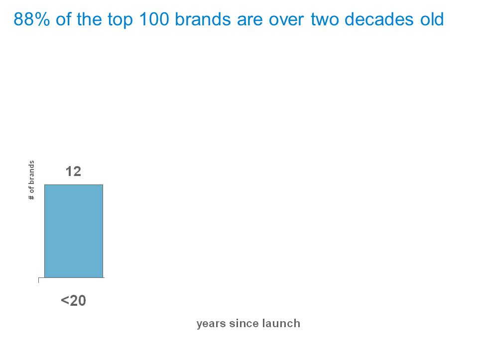September 17, 2009 Page 9 88% of the top 100 brands are over two decades old Page 9 88%