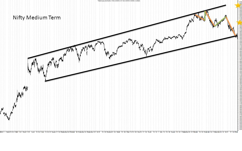 Technical Observations Nifty looks probable for a pullback, primarily because of 2 factors: 1.Index is trading near to its longer term channel, the support of which exists at 5500 zone.