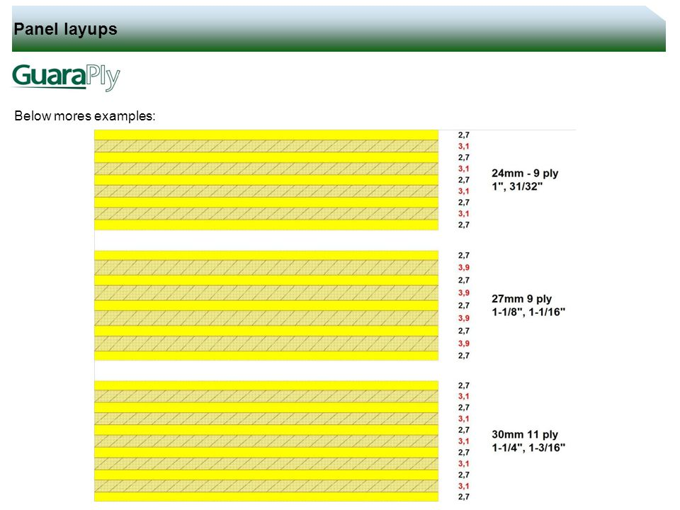 Panel layups Below mores examples: