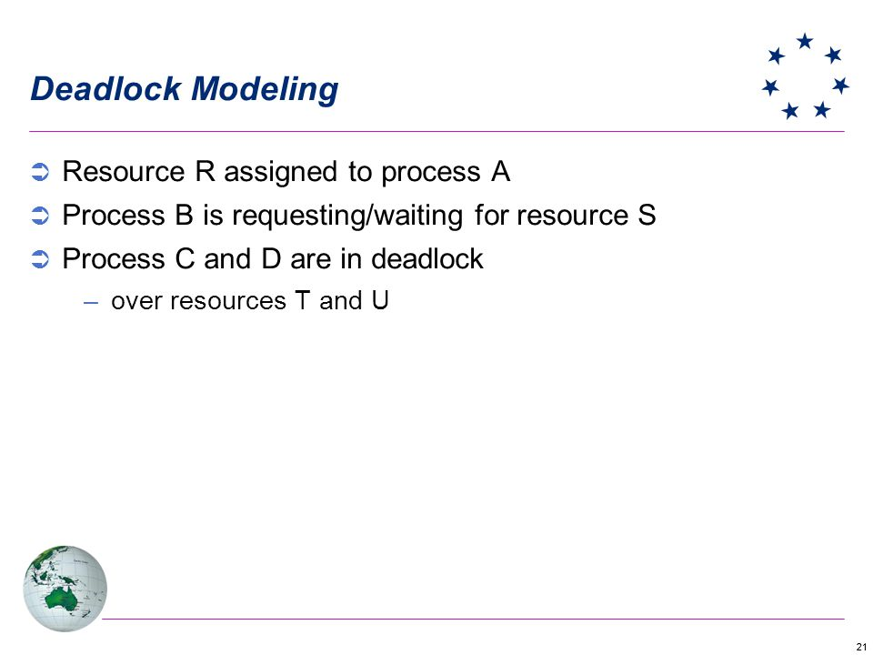 21 Deadlock Modeling Resource R assigned to process A Process B is requesting/waiting for resource S Process C and D are in deadlock –over resources T and U