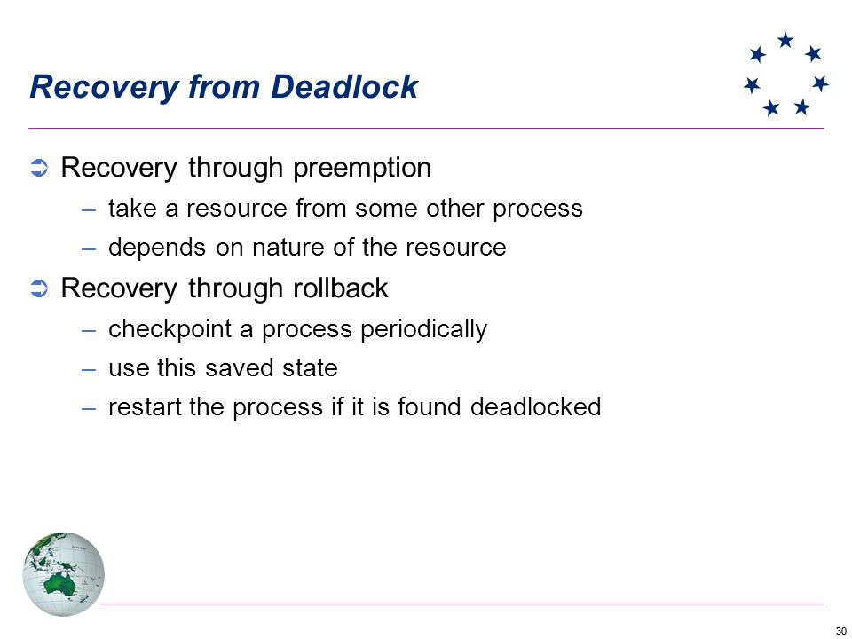 30 Recovery from Deadlock Recovery through preemption –take a resource from some other process –depends on nature of the resource Recovery through rollback –checkpoint a process periodically –use this saved state –restart the process if it is found deadlocked