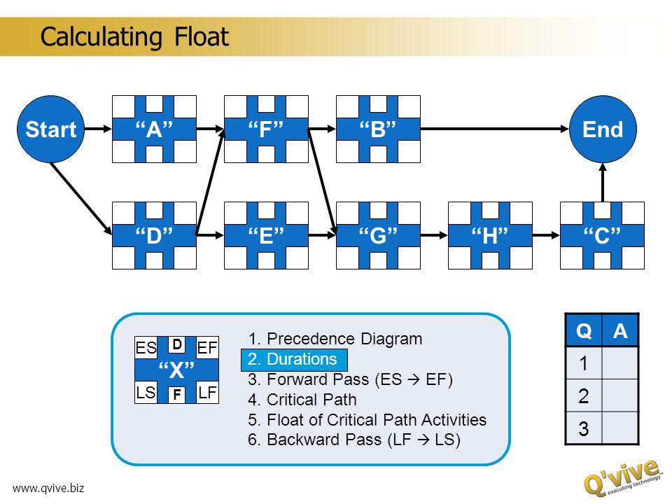 www.qvive.biz StartEnd AB CDE F GH X ESEF LSLF D F 1. Precedence Diagram 2. Durations 3. Forward Pass (ES EF) 4. Critical Path 5. Float of Critical Pa