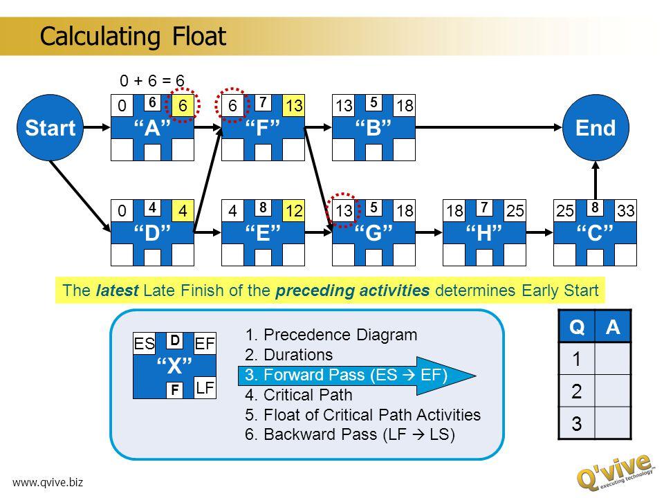 www.qvive.biz A 0 B CD 0 E F GH StartEnd X ESEF LF D F 1. Precedence Diagram 2. Durations 3. Forward Pass (ES EF) 4. Critical Path 5. Float of Critica