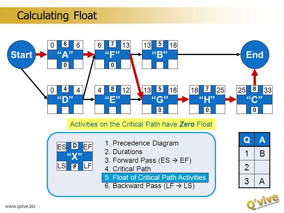 www.qvive.biz A 06 6 B 1318 5 C 2533 8 D 04 4 E 412 8 F 613 7 G 18 5 H 25 7 StartEnd X ESEF LSLF D F 1. Precedence Diagram 2. Durations 3. Forward Pas