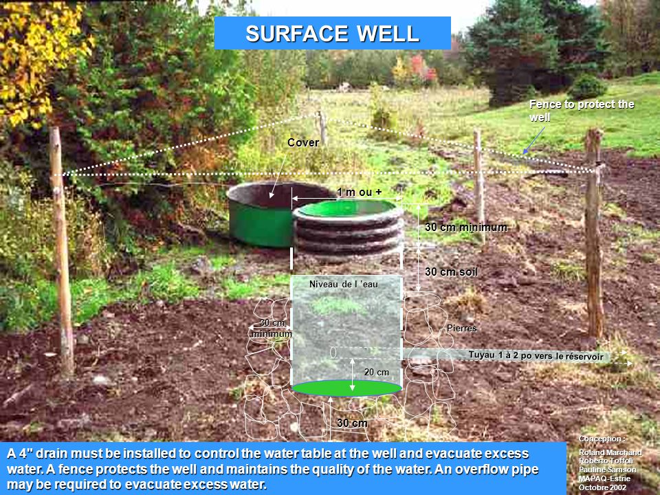 Cover Fence to protect the well 1 m ou + 30 cm minimum 30 cm soil Pierres 30 cm A 4 drain must be installed to control the water table at the well and evacuate excess water.