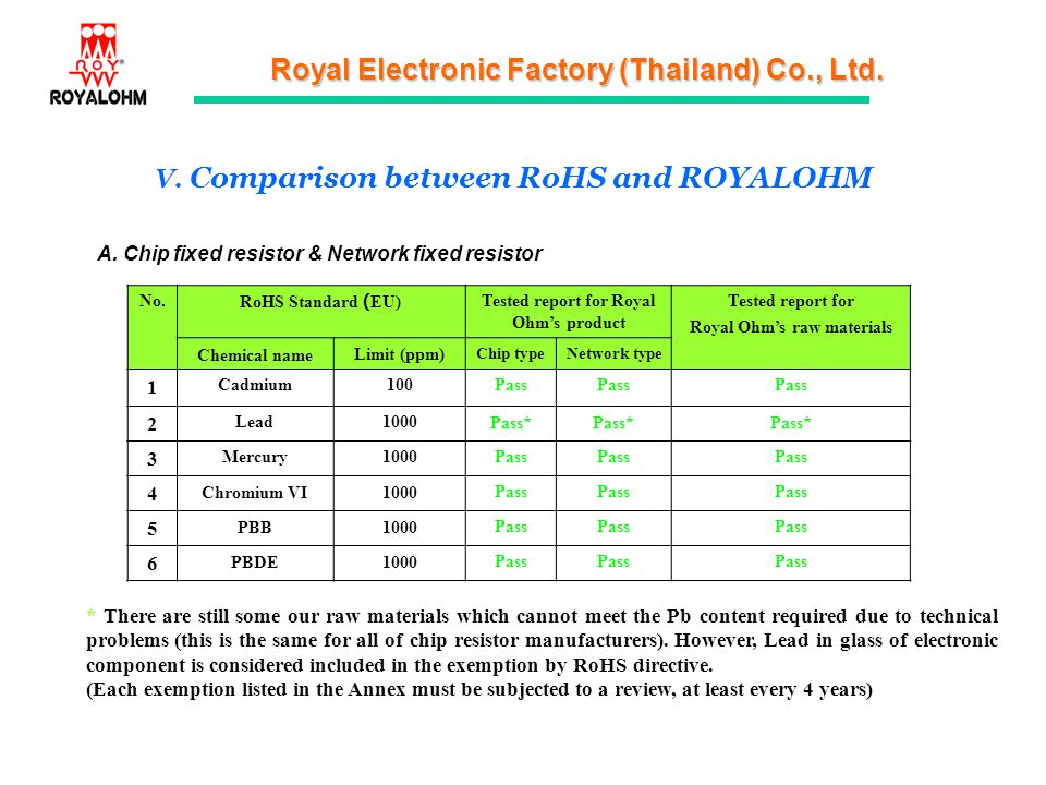 Royal Electronic Factory (Thailand) Co., Ltd. V. Comparison between RoHS and ROYALOHM No.RoHS Standard (EU)Tested report for Royal Ohms product Tested