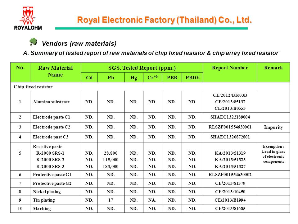 Royal Electronic Factory (Thailand) Co., Ltd. Vendors (raw materials) A. Summary of tested report of raw materials of chip fixed resistor & chip array