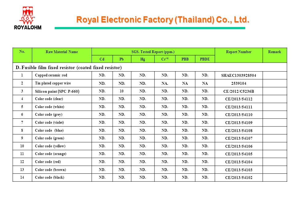 Royal Electronic Factory (Thailand) Co., Ltd. No.Raw Material NameSGS. Tested Report (ppm.)Report NumberRemark CdPbHgCr +6 PBBPBDE D. Fusible film fix