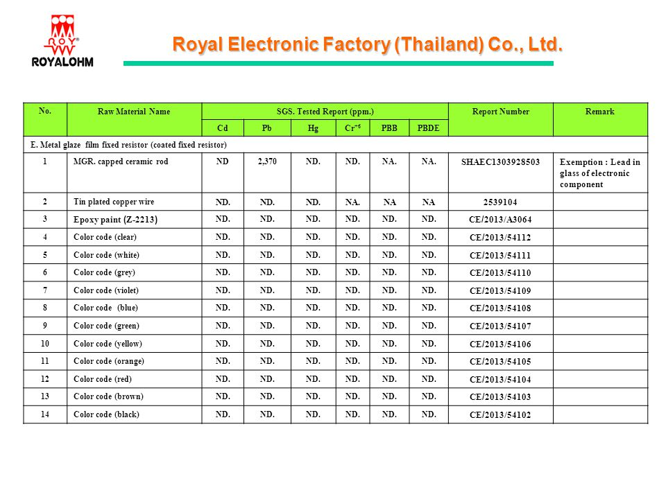 Royal Electronic Factory (Thailand) Co., Ltd. No.Raw Material NameSGS. Tested Report (ppm.)Report NumberRemark CdPbHgCr +6 PBBPBDE E. Metal glaze film
