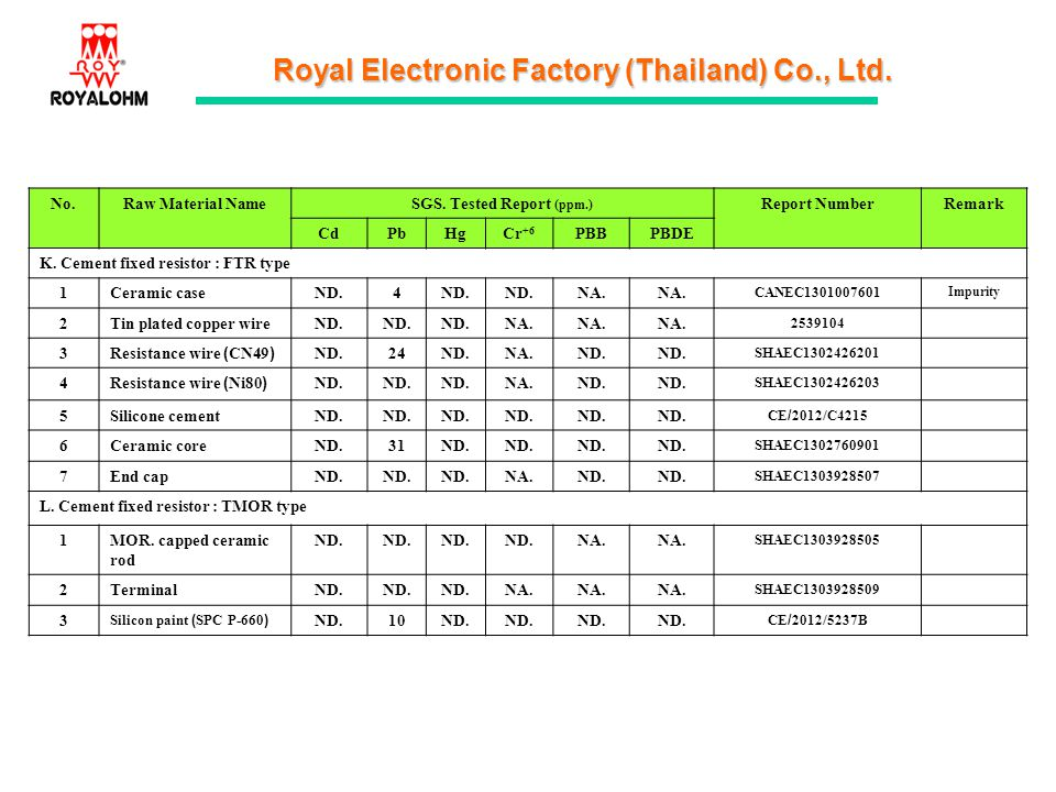 Royal Electronic Factory (Thailand) Co., Ltd. No.Raw Material NameSGS. Tested Report (ppm.) Report NumberRemark CdPbHgCr +6 PBBPBDE K. Cement fixed re