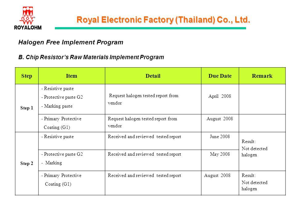 Royal Electronic Factory (Thailand) Co., Ltd. Halogen Free Implement Program B. Chip Resistors Raw Materials Implement Program StepItemDetailDue DateR