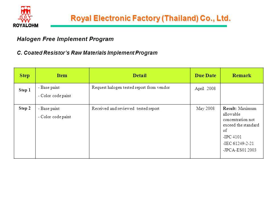 Royal Electronic Factory (Thailand) Co., Ltd. Halogen Free Implement Program C. Coated Resistors Raw Materials Implement Program StepItemDetailDue Dat