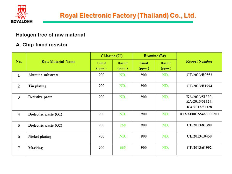 Royal Electronic Factory (Thailand) Co., Ltd. Halogen free of raw material A. Chip fixed resistor No.Raw Material Name Chlorine (Cl)Bromine (Br) Repor