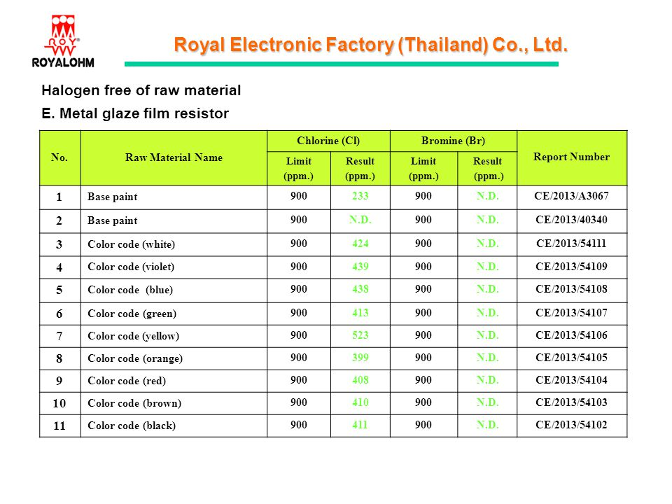Royal Electronic Factory (Thailand) Co., Ltd. E. Metal glaze film resistor Halogen free of raw material No.Raw Material Name Chlorine (Cl)Bromine (Br)