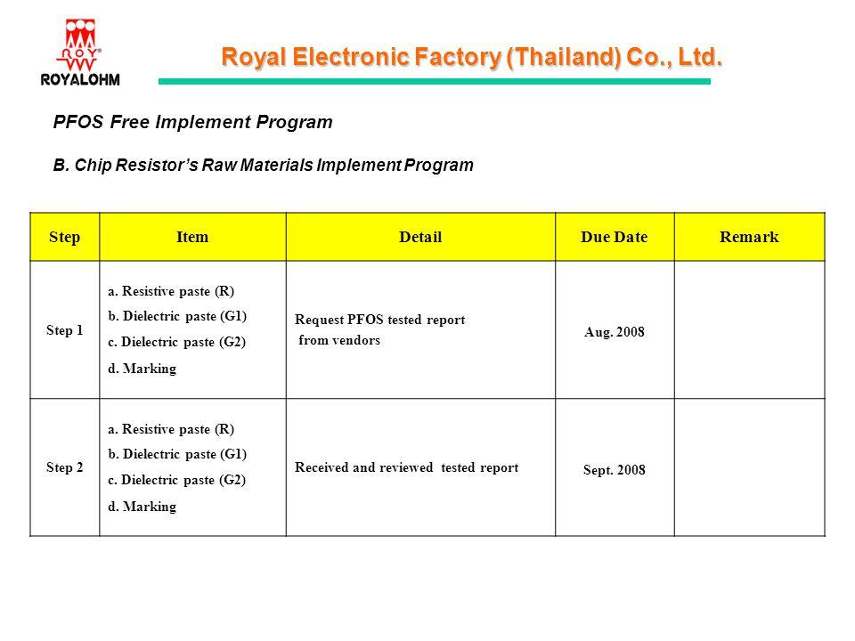 Royal Electronic Factory (Thailand) Co., Ltd. PFOS Free Implement Program B. Chip Resistors Raw Materials Implement Program StepItemDetailDue DateRema