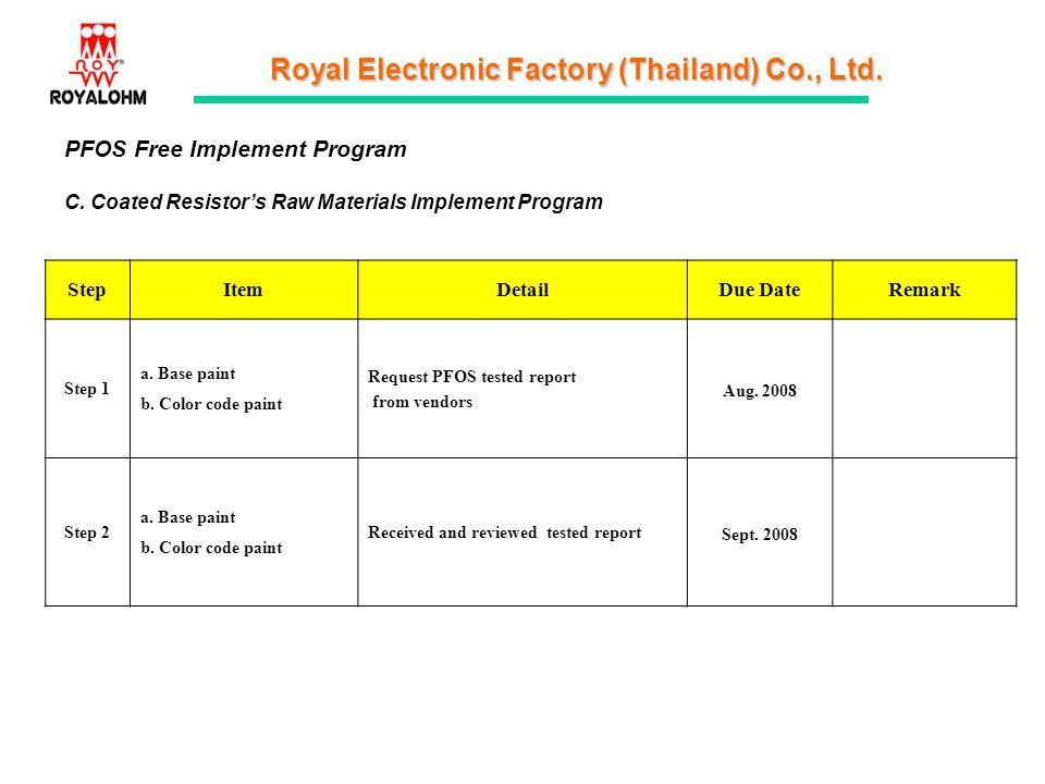 Royal Electronic Factory (Thailand) Co., Ltd. PFOS Free Implement Program C. Coated Resistors Raw Materials Implement Program StepItemDetailDue DateRe