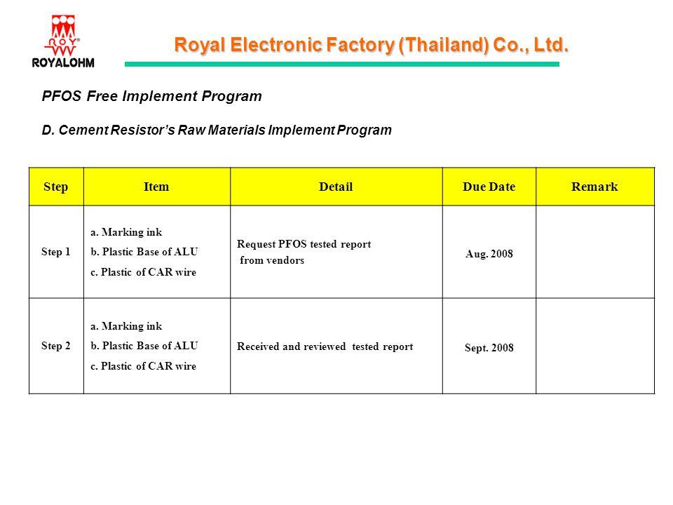 Royal Electronic Factory (Thailand) Co., Ltd. PFOS Free Implement Program D. Cement Resistors Raw Materials Implement Program StepItemDetailDue DateRe