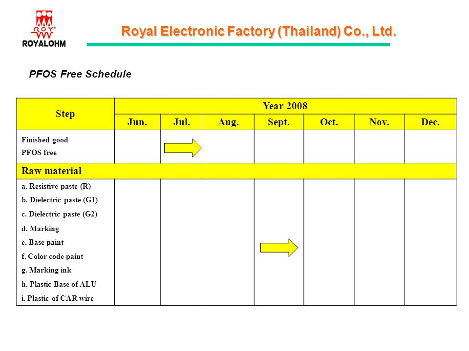 Royal Electronic Factory (Thailand) Co., Ltd. PFOS Free Schedule Step Year 2008 Jun.Jul.Aug.Sept.Oct.Nov.Dec. Finished good PFOS free Raw material a.