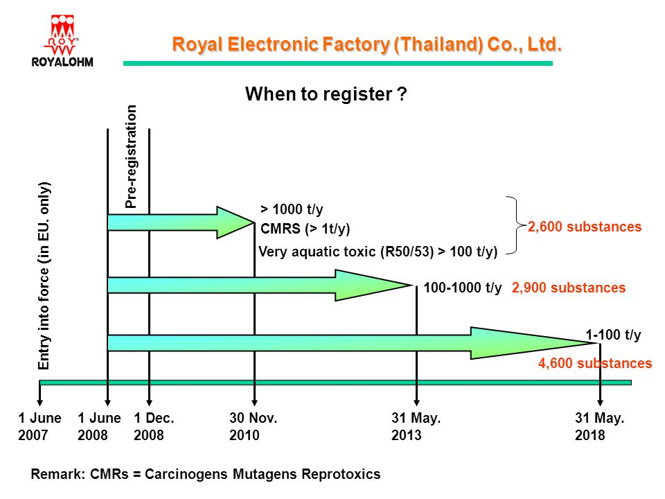 Royal Electronic Factory (Thailand) Co., Ltd. Remark: CMRs = Carcinogens Mutagens Reprotoxics Entry into force (in EU. only) 30 Nov. 2010 31 May. 2013