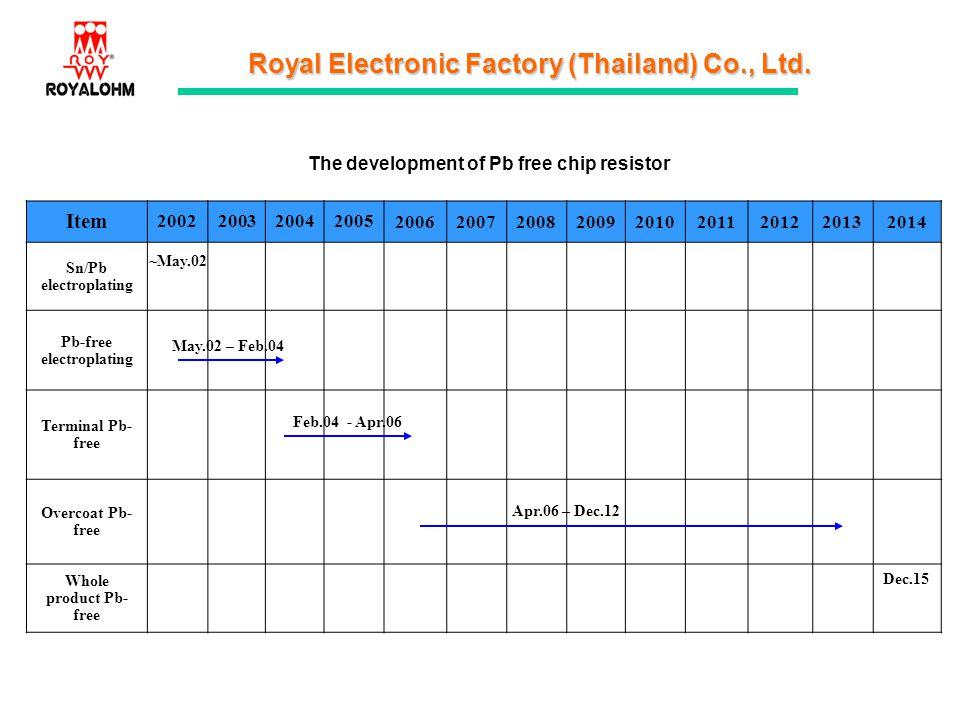 Royal Electronic Factory (Thailand) Co., Ltd. The development of Pb free chip resistor Item 2002200320042005 200620072008200920102011201220132014 Sn/P