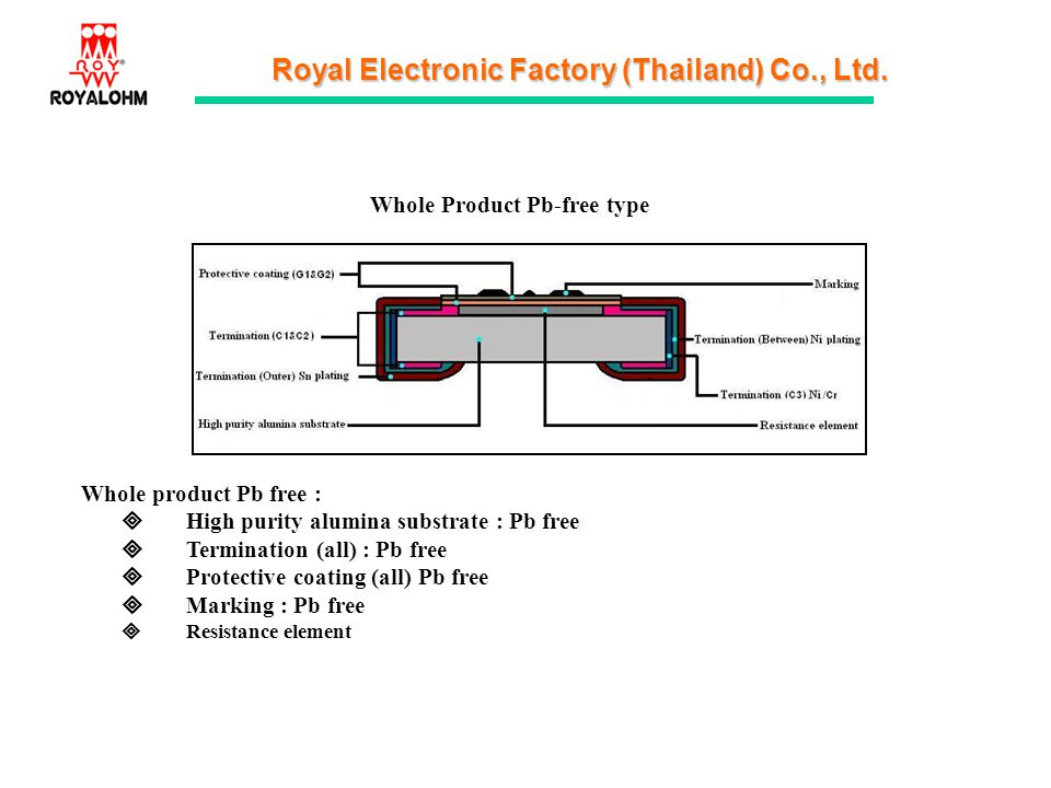Royal Electronic Factory (Thailand) Co., Ltd. Whole Product Pb-free type Whole product Pb free : High purity alumina substrate : Pb free Termination (