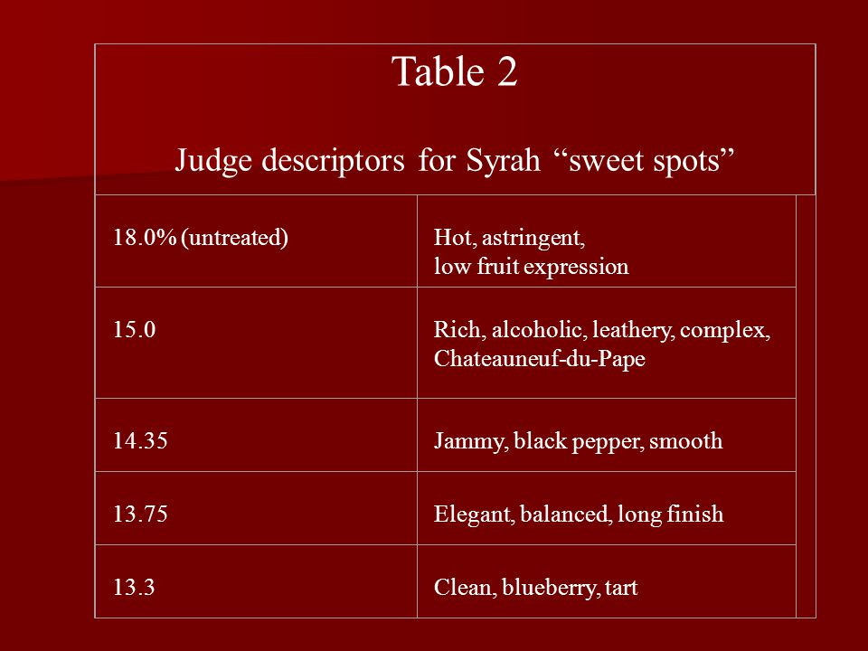 Table 2 Judge descriptors for Syrah sweet spots 18.0% (untreated) Hot, astringent, low fruit expression 15.0 Rich, alcoholic, leathery, complex, Chateauneuf-du-Pape 14.35 Jammy, black pepper, smooth 13.75 Elegant, balanced, long finish 13.3 Clean, blueberry, tart