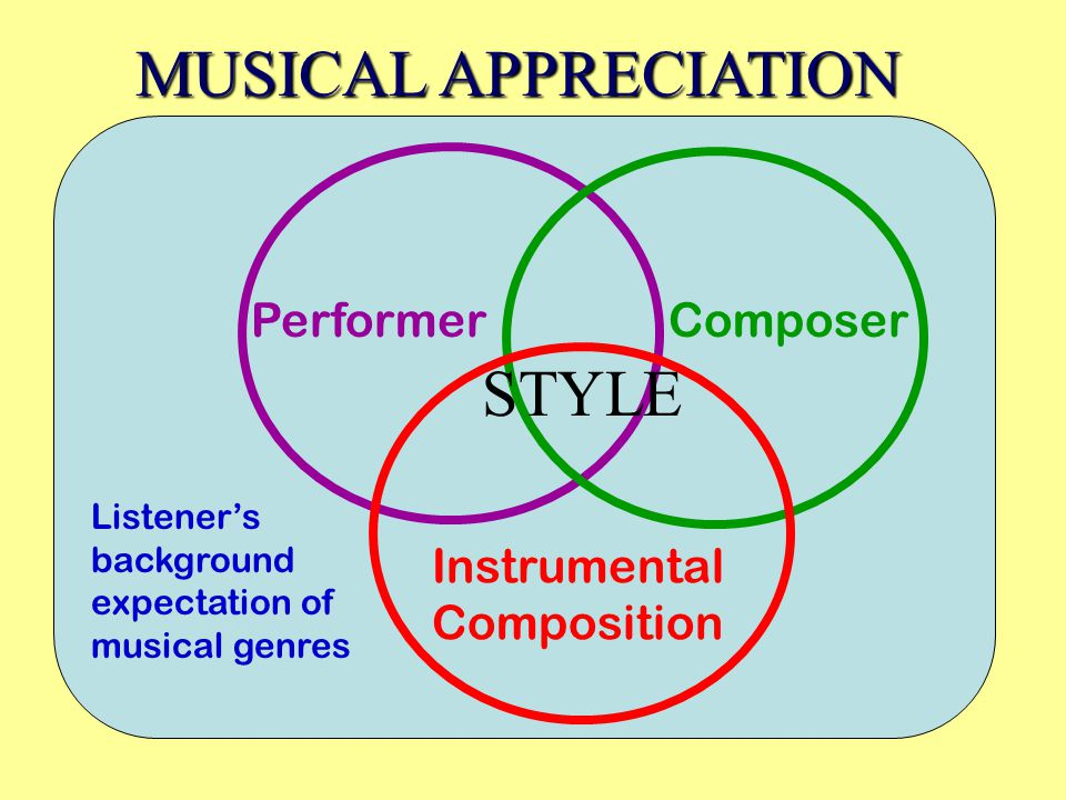 Listeners background expectation of musical genres Performer Composer Instrumental Composition MUSICAL APPRECIATION STYLE