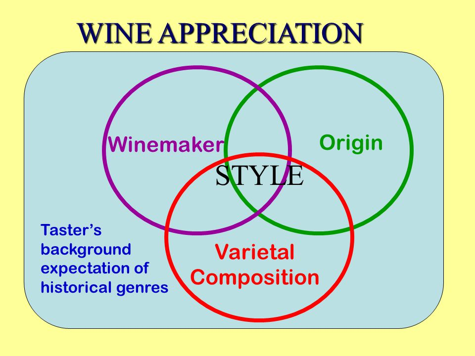 Tasters background expectation of historical genres Origin Winemaker Varietal Composition WINE APPRECIATION STYLE